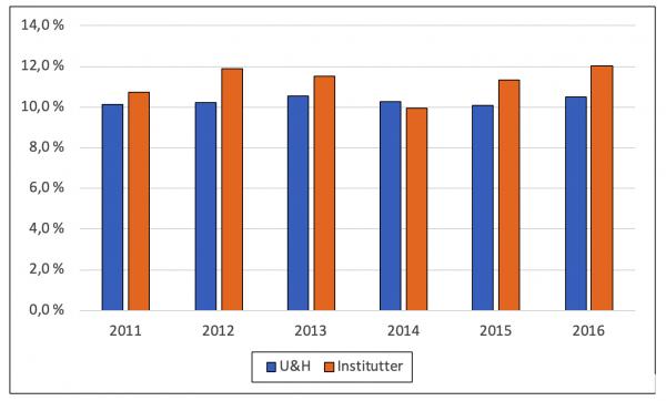 Figur 1. Andeler av artiklene i Web of Science 2011-2016 som er blant verdens ti prosent mest siterte i samme fagfelt og samme år. Siteringer er talt opp til og med 2018.