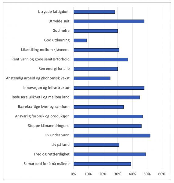 Figur 2. Artikler i Web of Science 2011-2018 som er publisert fra norske universiteter, høgskoler og forskningsinstitutter i tidsskrifter som publiserer forskning som kan relateres til FNs 17 bærekraftmål. Figuren viser instituttsektorens andeler av artiklene.