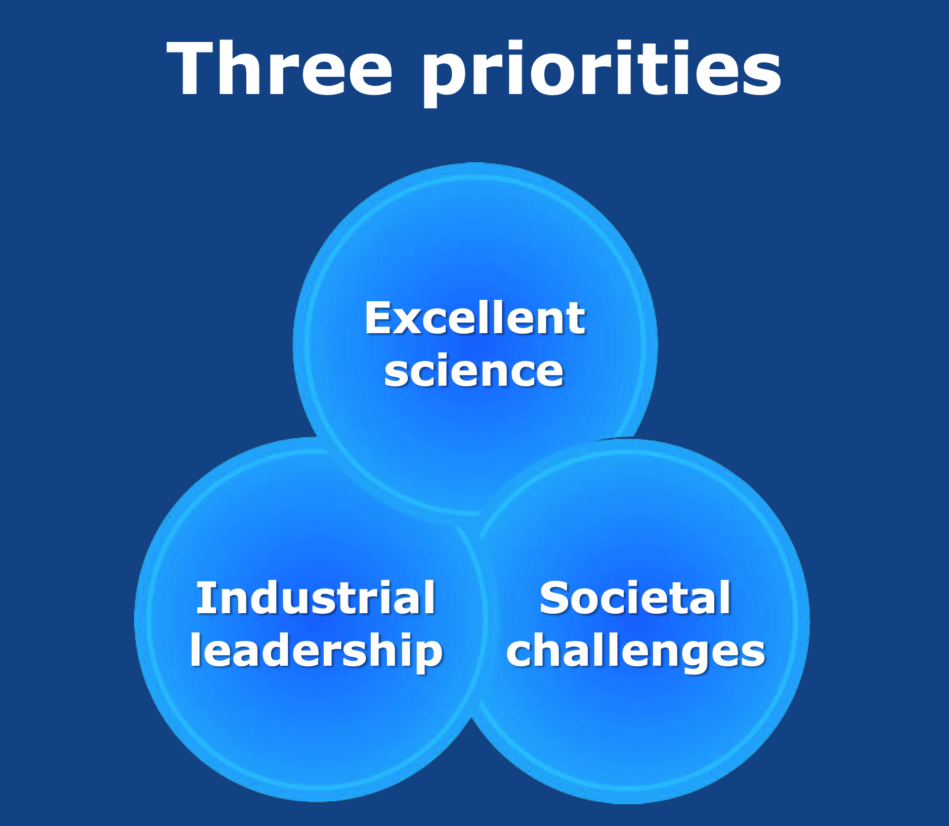 Three overlapping circles: Excellent science, industrial leadership and societal challenges