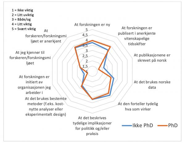 Figur 3. Forskjeller mellom ansatte med og uten PhD på spørsmål om hva de mener er viktig med forskningen. Her er hvert punkt gjennomsnittsverdien til gruppene på verdiene en skala 1-5, se øverst til venstre.