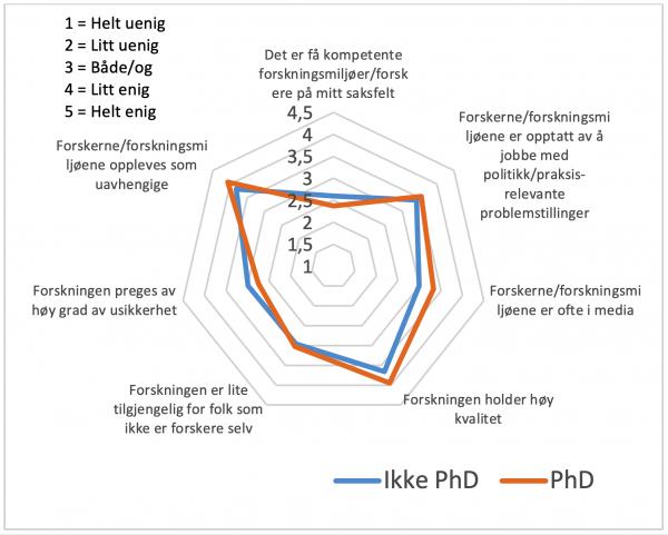 Figur 4. Forskjeller mellom ansatt med ph.d. og dem uten på spørsmål om hvordan de vurderer forskningsfeltet. Her er hvert punkt gjennomsnittsverdien til gruppene på verdiene en skala 1–5, se øverst til venstre.
